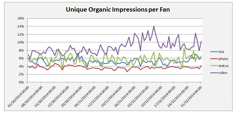 organic impressions