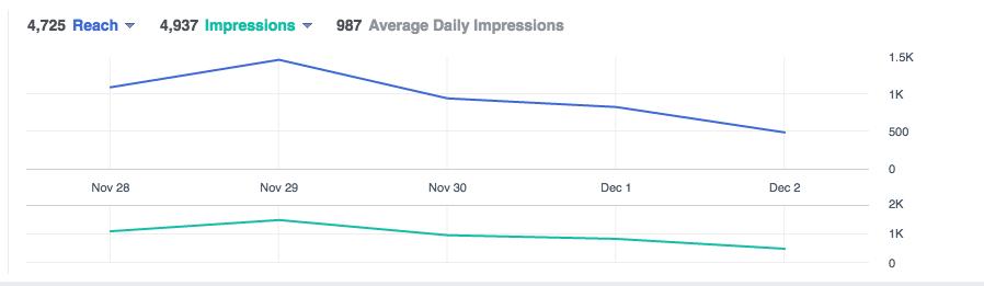 reach vs impressions