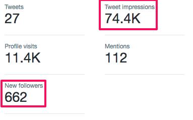 impressions generated