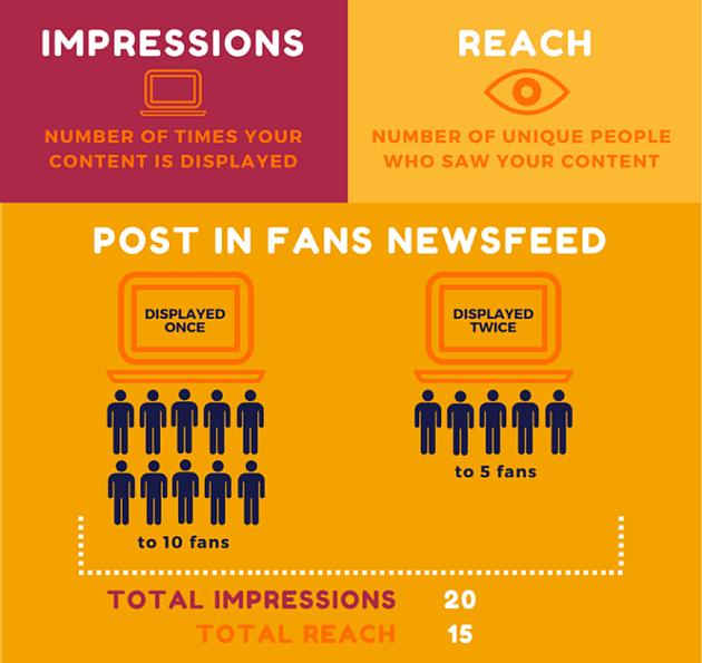 impressions vs reach