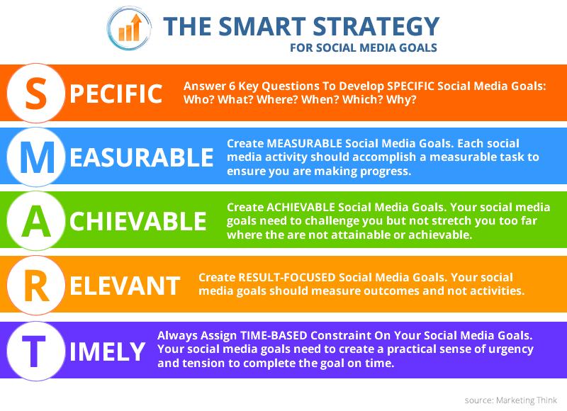 social media campaign smart strategy