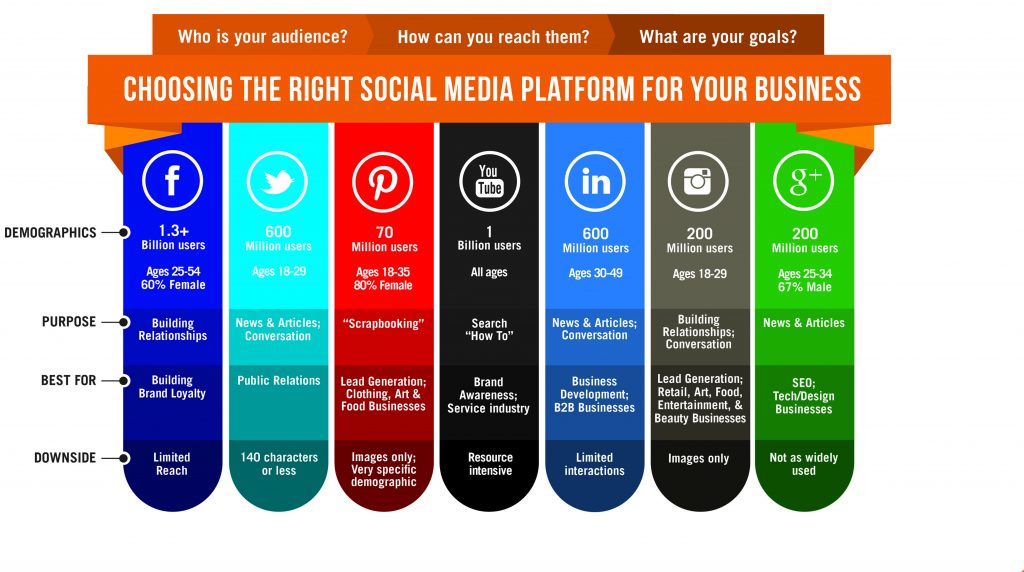 right social media platforms for your business